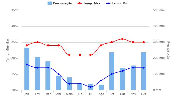 Média histórica do clima em Extrema (fonte: Climatempo)