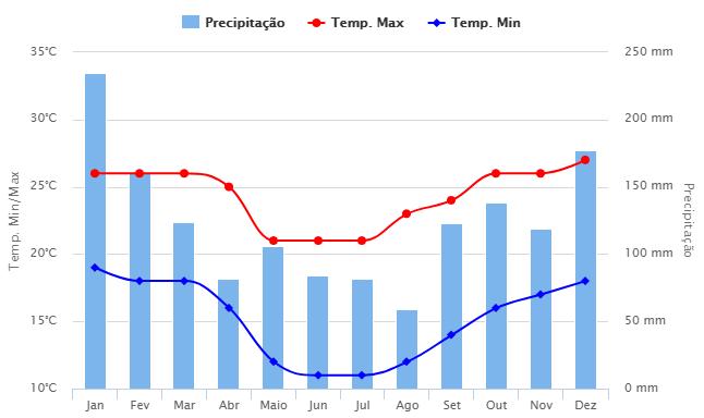 Média histórica do clima em Sengés (fonte: Climatempo)