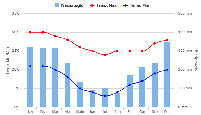 Média histórica do clima em Ubatuba (fonte: Climatempo)